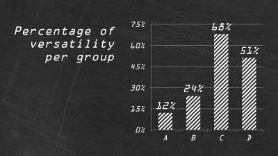 Percentage of versatility per group