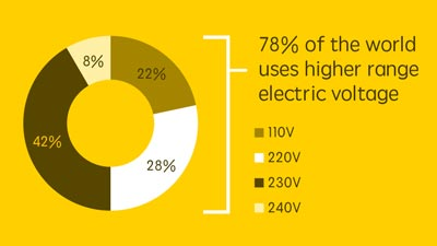 Sample slide - 78% of the world uses higher range electric voltage